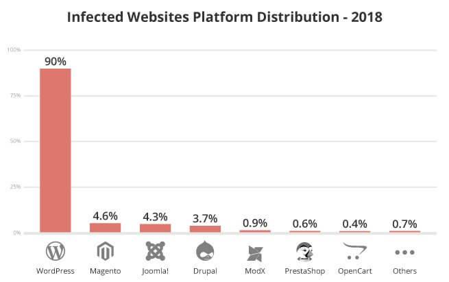 2018 年 最常被感染的網站平台統計(資料來源: Sucuri)