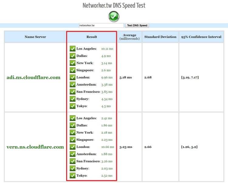 如何加速 WordPress?網站速度優化,實際測試給你看!