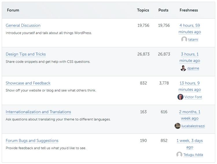 【WordPress 主題推薦】全世界最受歡迎的 WordPress 佈景主題