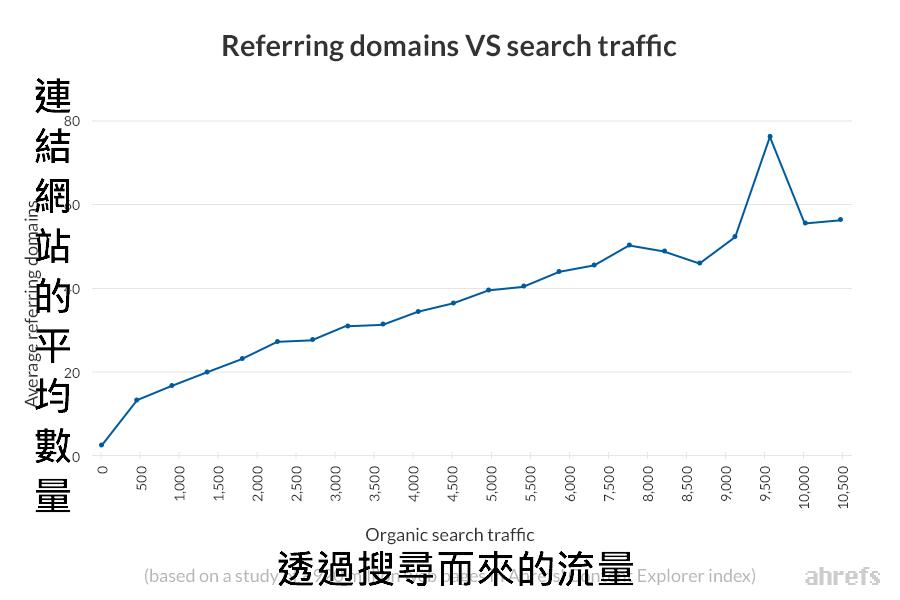 連結網站數量VS流量